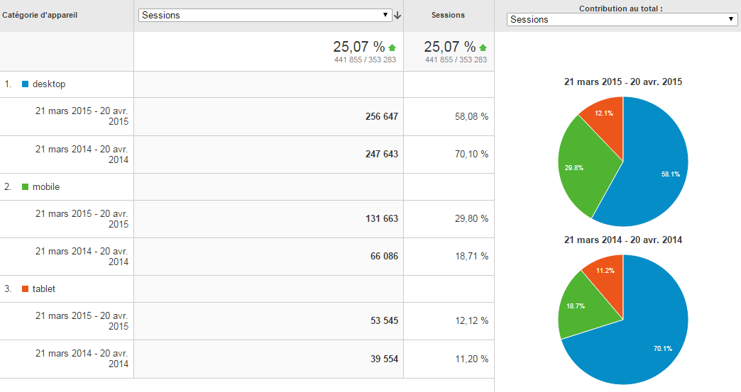 google-seo-mobile-mise-a-jour-repartition-analytics