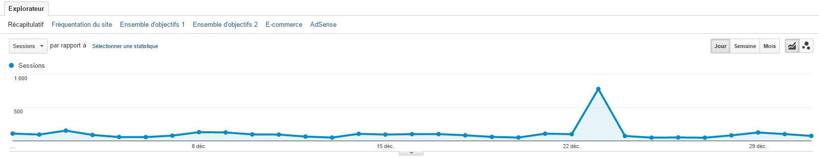 Un pic de trafic inhabituel qui fait penser à du spam