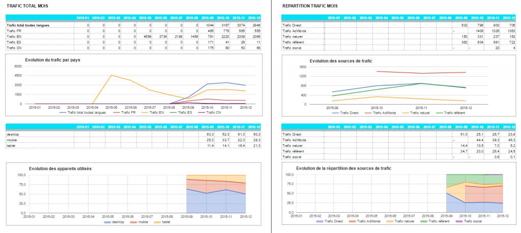 UN exemple de tableau de bord créé avec l'API Google Analytics