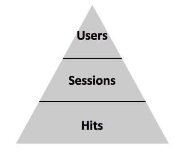 Classification des portées des données, dimensions et statistiques Analytics