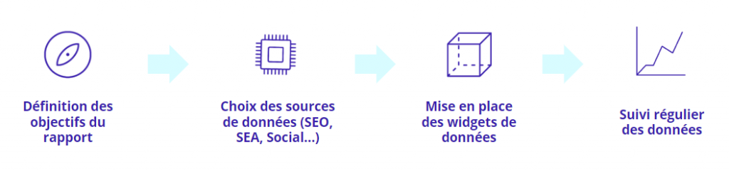 Schéma process de reporting avec Data Studio.