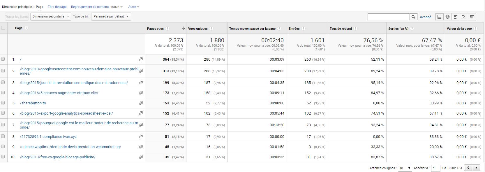 Un rapport Google Analytics sur toutes les pages du site