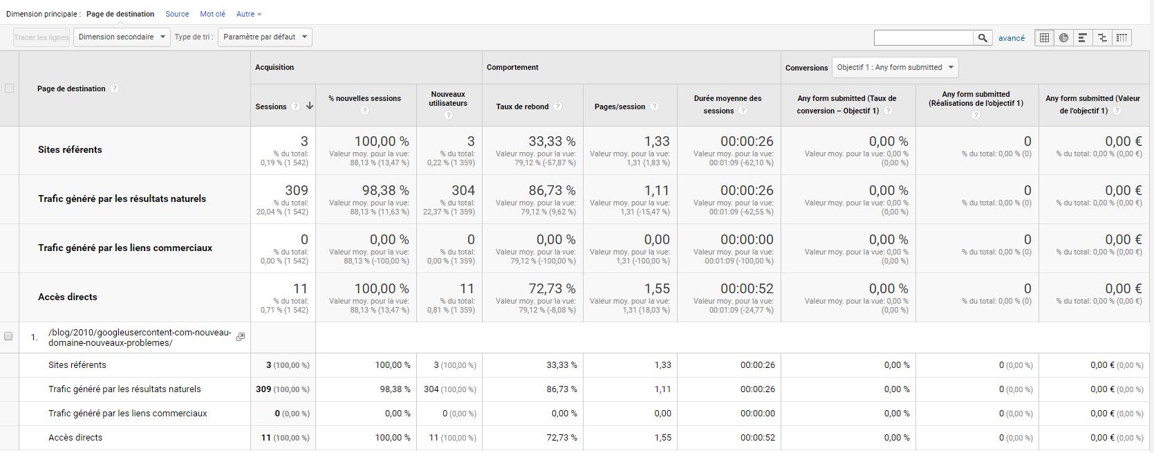 Ecran de comparaison des données par source d'acquisition dans Google Analytics