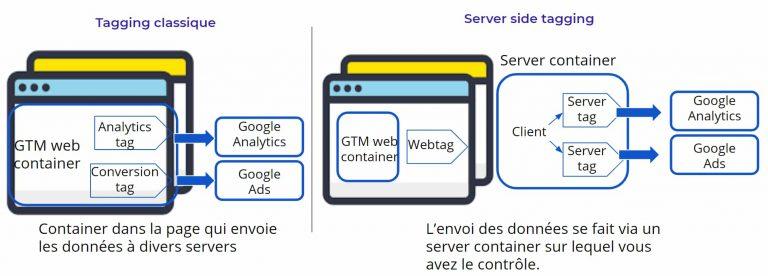 fonctionnement GTM server side